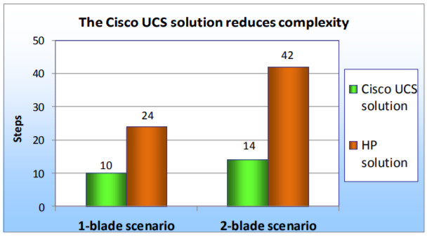 benefits of cisco ucs